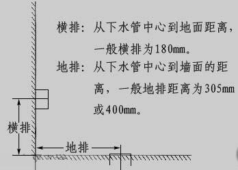 订购马桶前要测量马桶坑距